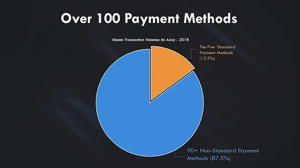 Payment methods ratio in Asia: credit cards vs cash-based transactions