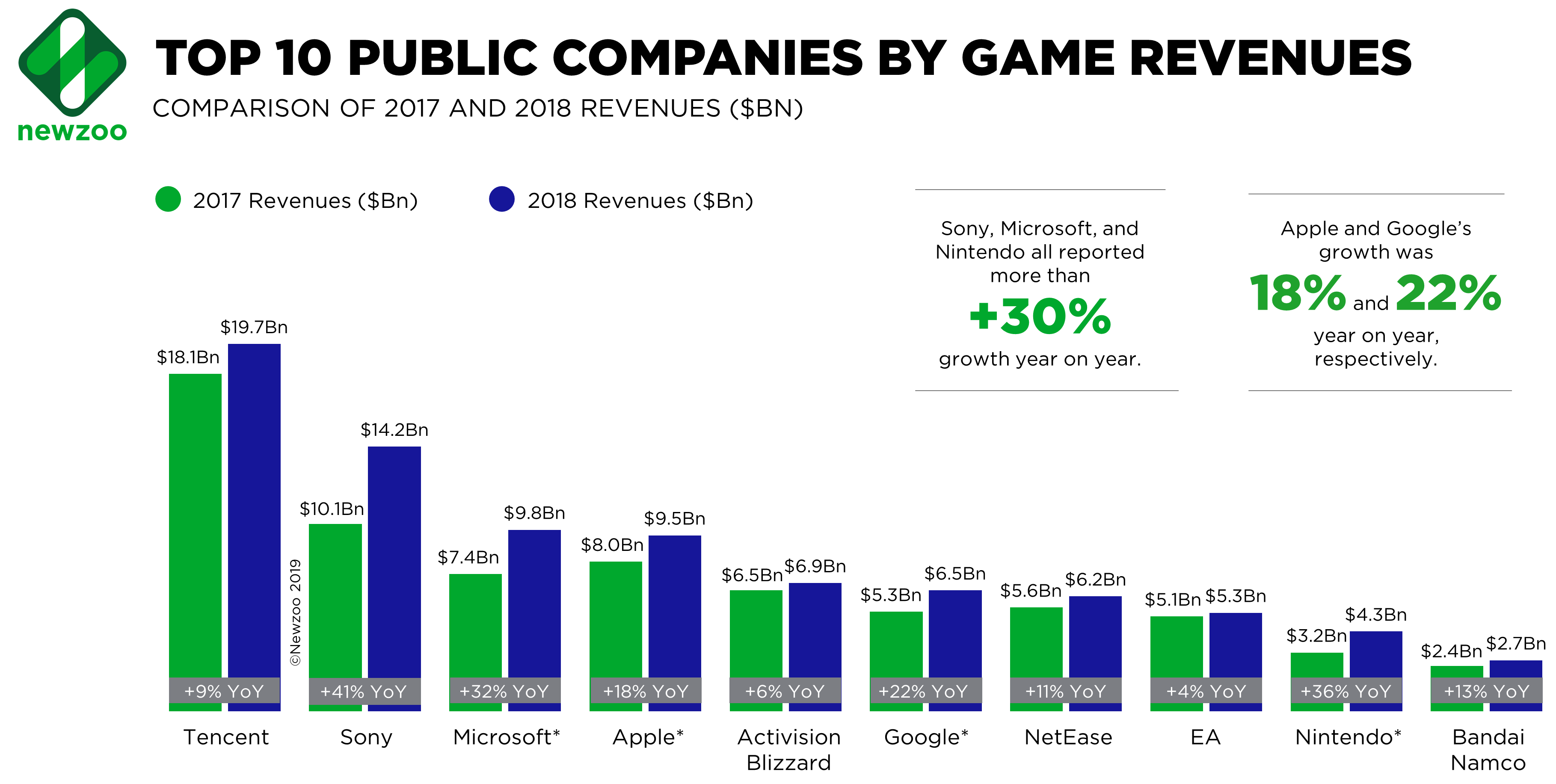 Newzoo_Top-10-Public-Game-Companies