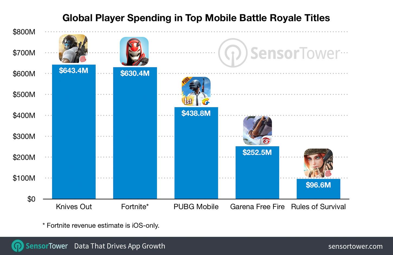 Mobile Battle Royale