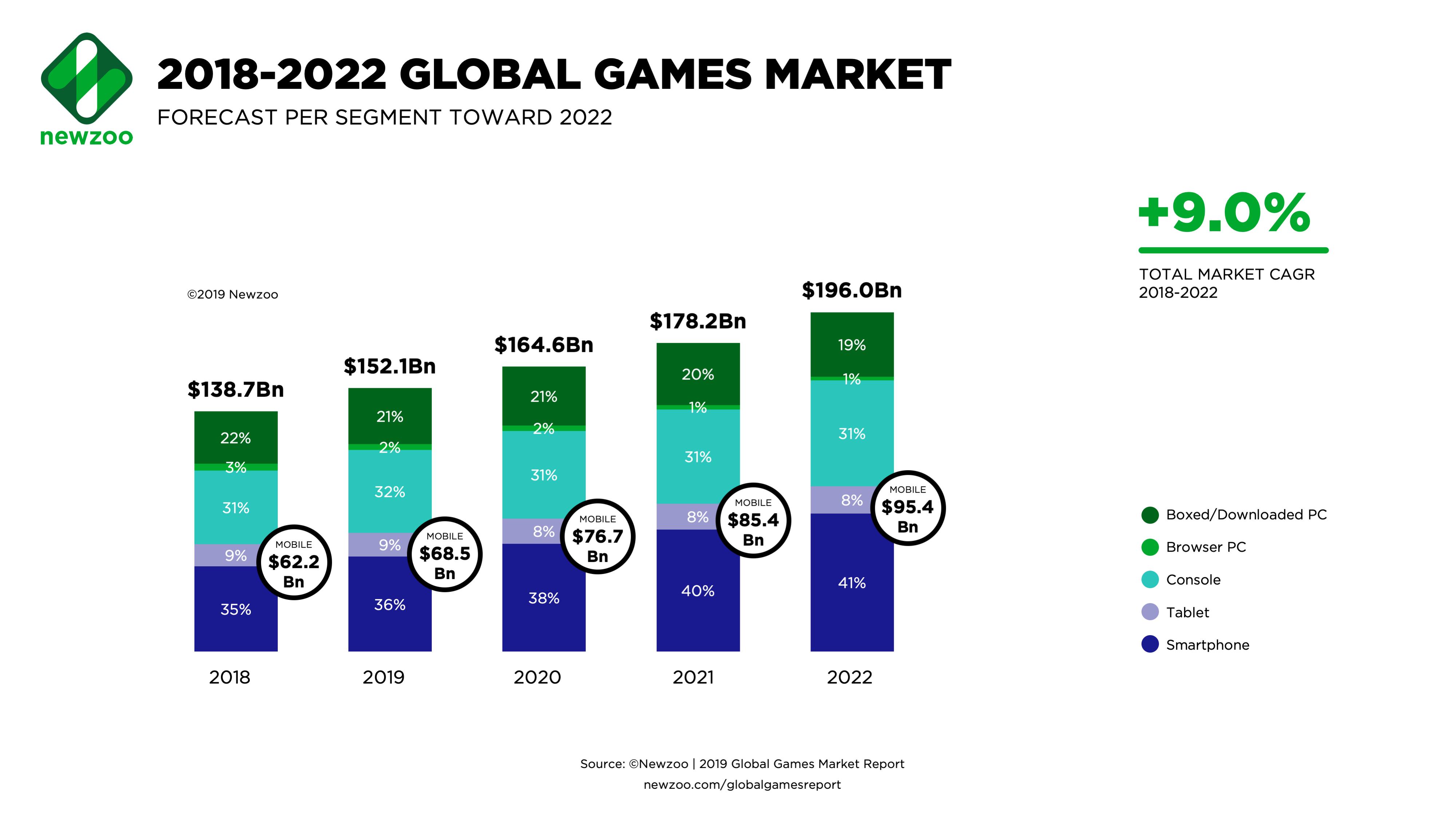 Global Games Market 2022