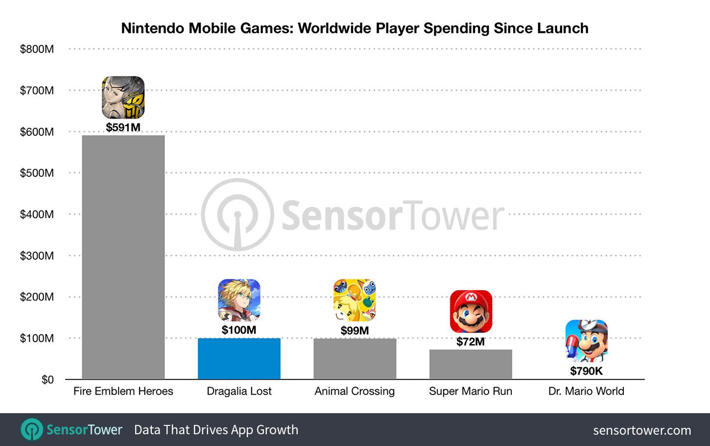 nintendo-mobile-game-revenue-totals