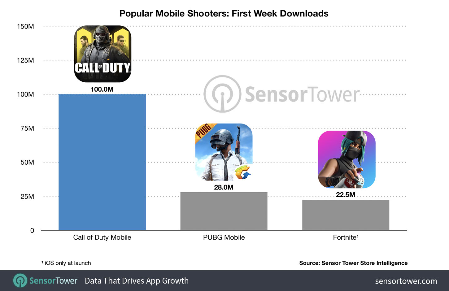 call-of-duty-mobile-chart