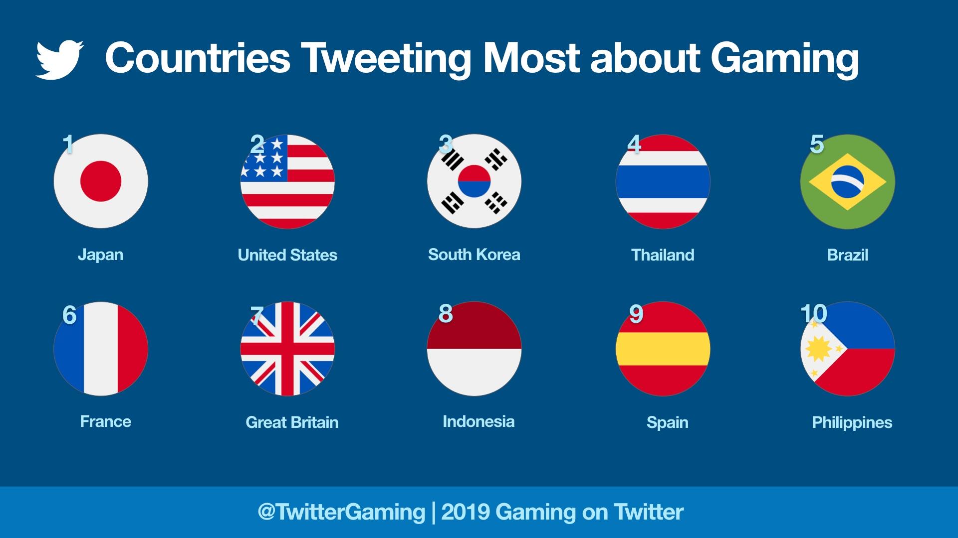 CountriesTweetingMostAboutGaming2019