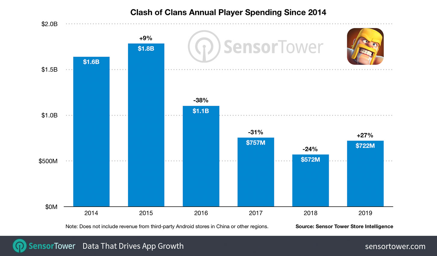 clash-of-clans-annual-revenue-since-2014