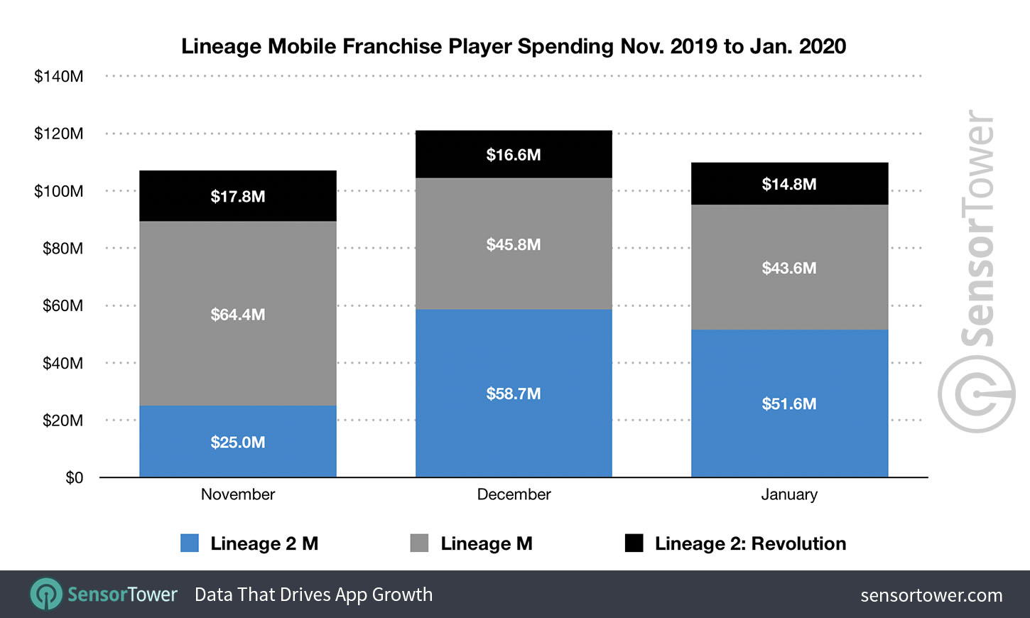 lineage-mobile-franchise-player-spending-nov-2019-to-jan-2020