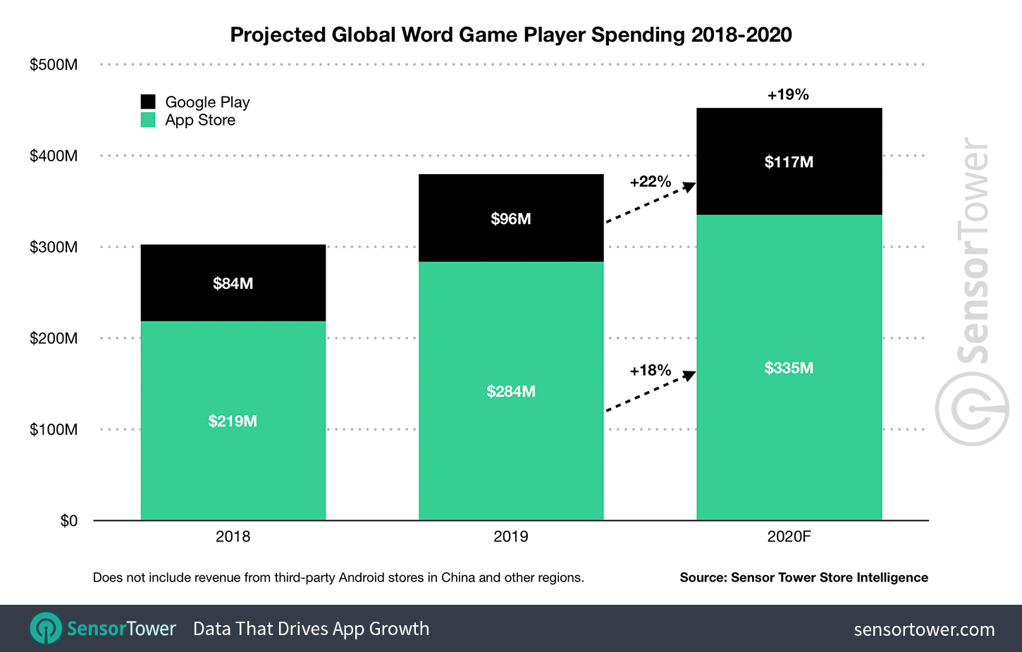 word-game-revenue