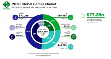 Newzoo_Games_Market_Revenues_2020