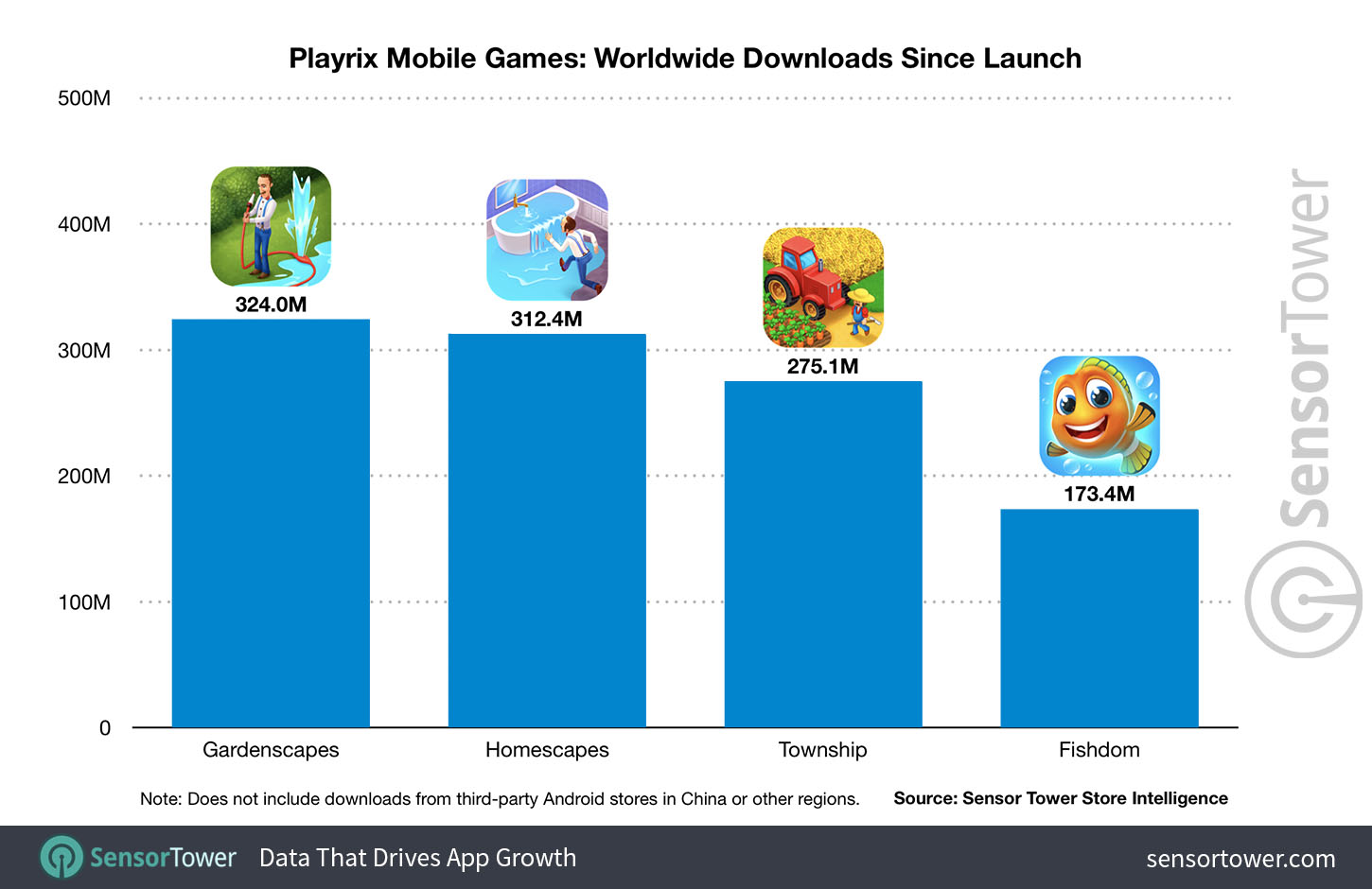 playrix-mobile-games-worldwide-downloads-since-launch