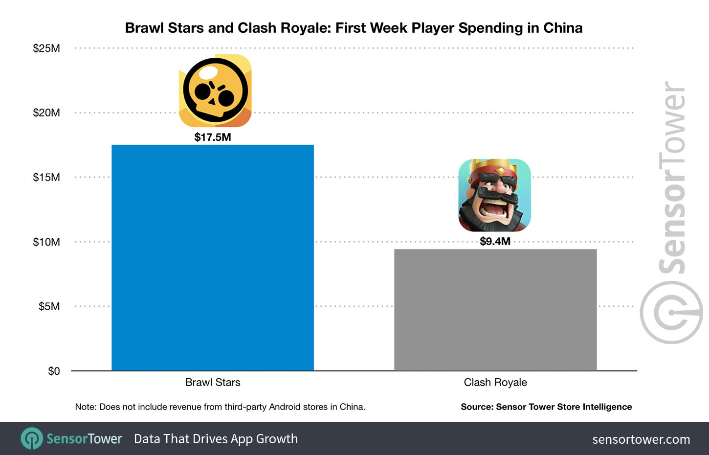brawl-stars-clash-ryale-first-week-player-spending-china
