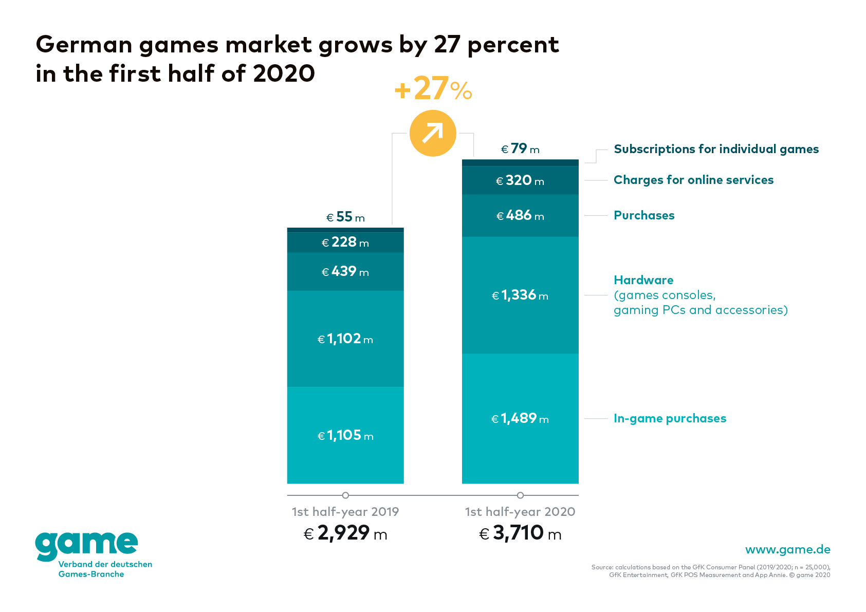 game-graphic_german-games-market-1st-half-year-2020