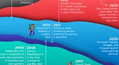 gaming-history-50-years-timeline-revenue-up2